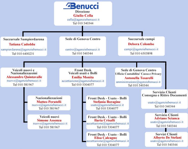 Organigramma pratiche immatricolazione auto genova for Clienti sinonimo